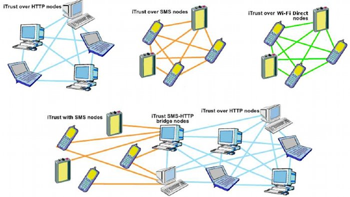 Figure 1. The iTrust networks, showing the iTrust over HTTP nodes, the iTrust over SMS nodes, the iTrust 			over Wi-Fi Direct nodes, the iTrust with SMS nodes, and the iTrust SMS-HTTP bridge nodes, publishing, 			searching for, and retrieving information.