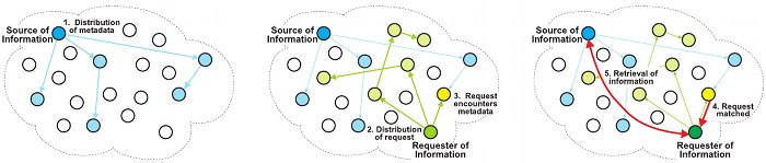 Figure 2. At the left, a source node distributes metadata, describing its information, to randomly selected 			nodes in the network. In the middle, a requesting node distributes its request to randomly selected nodes in 			the network. One of the nodes has both the metadata and the request and an encounter occurs. At the right, 			a node matches the metadata and the request and reports the match to the requester, which then retrieves the 			information from the source node.